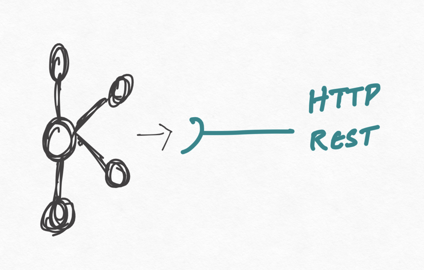 Export Kafka Events to a HTTP Endpoint